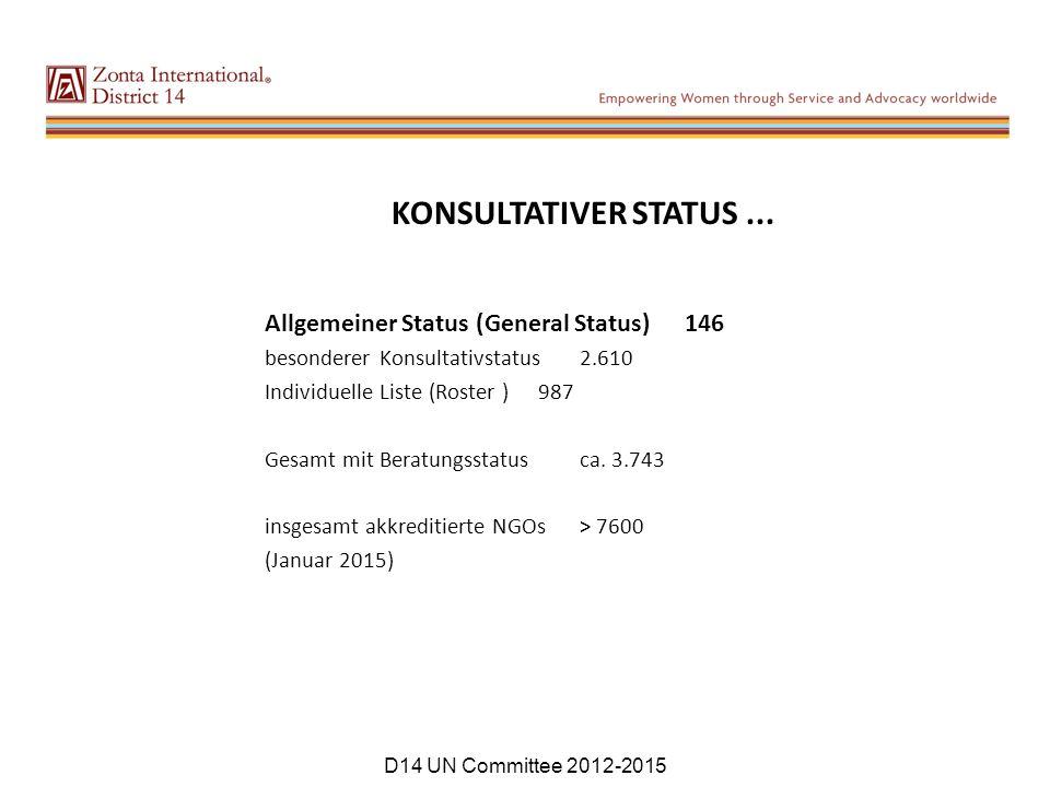 KONSULTATIVER STATUS... Allgemeiner Status (General Status) 146 besonderer Konsultativstatus2.610 Individuelle Liste (Roster ) 987 Gesamt mit Beratung