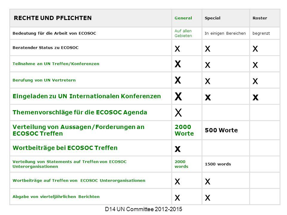 RECHTE UND PFLICHTEN GeneralSpecialRoster Bedeutung für die Arbeit von ECOSOC Auf allen Gebieten In einigen Bereichenbegrenzt Beratender Status zu ECO