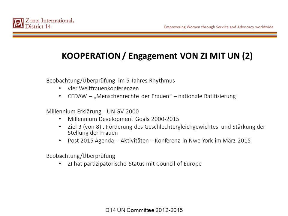 """KOOPERATION / Engagement VON ZI MIT UN (2) Beobachtung/Überprüfung im 5-Jahres Rhythmus vier Weltfrauenkonferenzen CEDAW – """"Menschenrechte der Frauen"""""""
