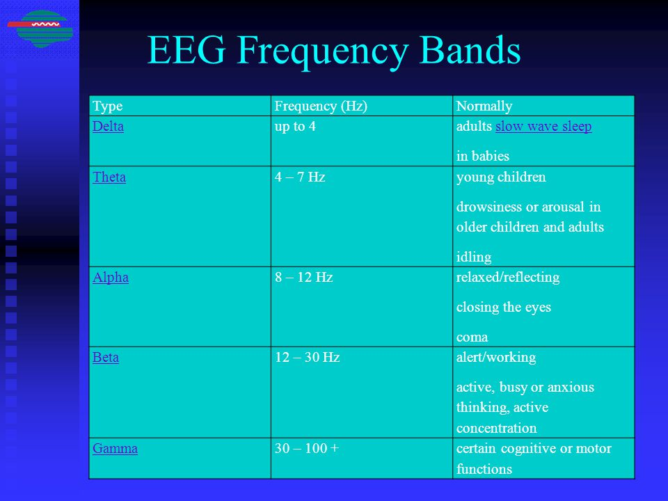 EEG Frequency Bands TypeFrequency (Hz)Normally Deltaup to 4 adults slow wave sleepslow wave sleep in babies Theta4 – 7 Hz young children drowsiness or arousal in older children and adults idling Alpha8 – 12 Hz relaxed/reflecting closing the eyes coma Beta12 – 30 Hz alert/working active, busy or anxious thinking, active concentration Gamma30 – 100 +certain cognitive or motor functions