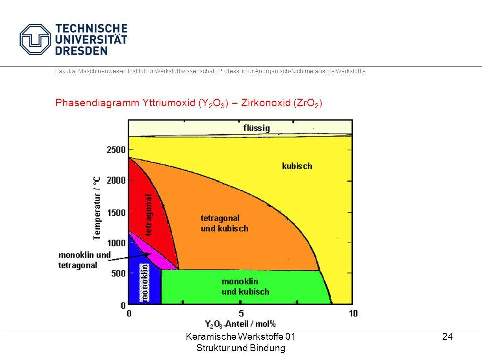 Keramische Werkstoffe 01 Struktur und Bindung 24 Fakultät Maschinenwesen Institut für Werkstoffwissenschaft, Professur für Anorganisch-Nichtmetallisch
