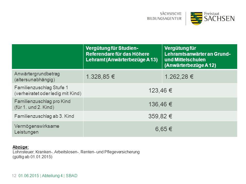 Abzüge: Lohnsteuer; Kranken-, Arbeitslosen-, Renten- und Pflegeversicherung (gültig ab 01.01.2015) Vergütung für Studien- Referendare für das Höhere Lehramt (Anwärterbezüge A 13) Vergütung für Lehramtsanwärter an Grund- und Mittelschulen (Anwärterbezüge A 12) Anwärtergrundbetrag (altersunabhängig) 1.328,85 €1.262,28 € Familienzuschlag Stufe 1 (verheiratet oder ledig mit Kind) 123,46 € Familienzuschlag pro Kind (für 1.