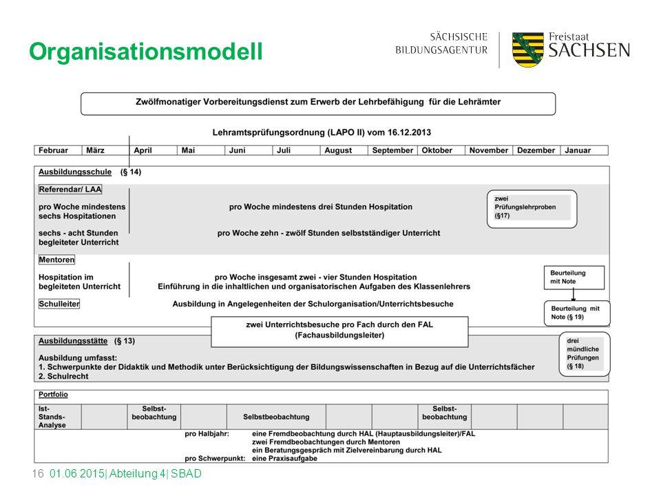 Organisationsmodell 01.06 2015| Abteilung 4| SBAD16