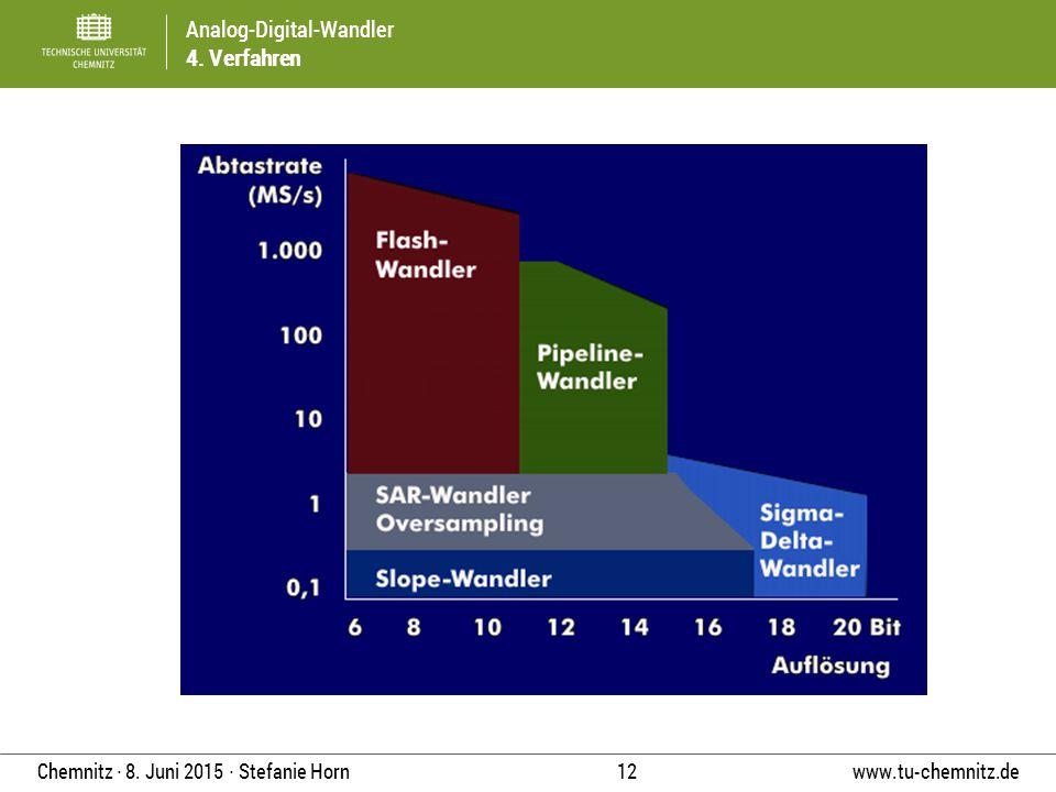 Analog-Digital-Wandler 4. Verfahren www.tu-chemnitz.de 12 Chemnitz ∙ 8. Juni 2015 ∙ Stefanie Horn