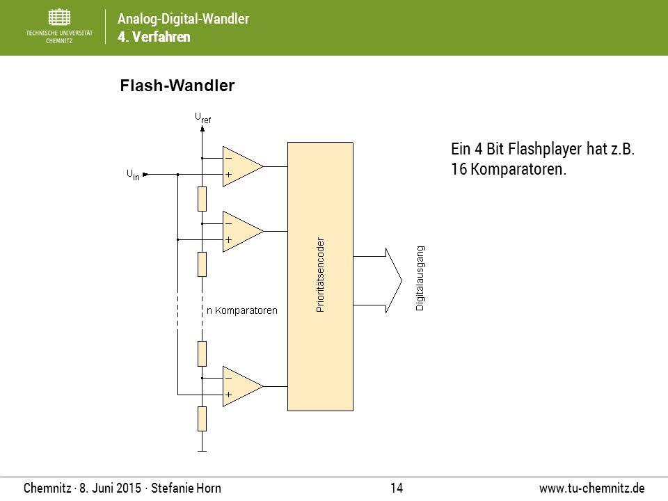 Analog-Digital-Wandler 4. Verfahren www.tu-chemnitz.de 14 Chemnitz ∙ 8. Juni 2015 ∙ Stefanie Horn Flash-Wandler Ein 4 Bit Flashplayer hat z.B. 16 Komp