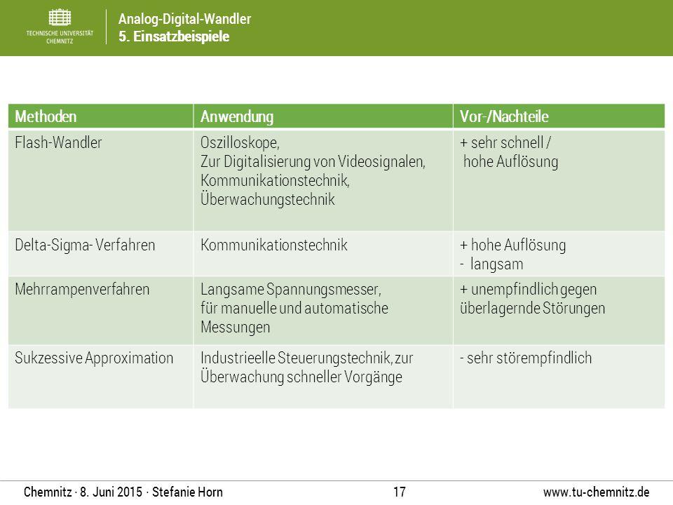 Analog-Digital-Wandler 5. Einsatzbeispiele www.tu-chemnitz.de 17 Chemnitz ∙ 8. Juni 2015 ∙ Stefanie Horn MethodenAnwendungVor-/Nachteile Flash-Wandler