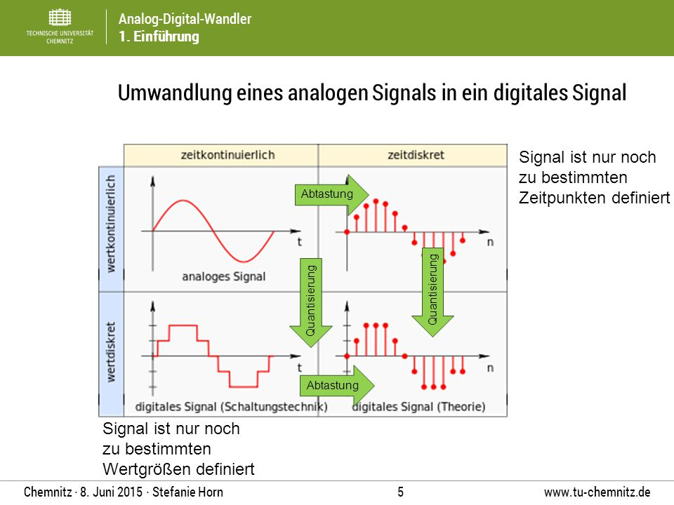 Analog-Digital-Wandler 1. Einführung www.tu-chemnitz.de 5 Chemnitz ∙ 8. Juni 2015 ∙ Stefanie Horn Umwandlung eines analogen Signals in ein digitales S