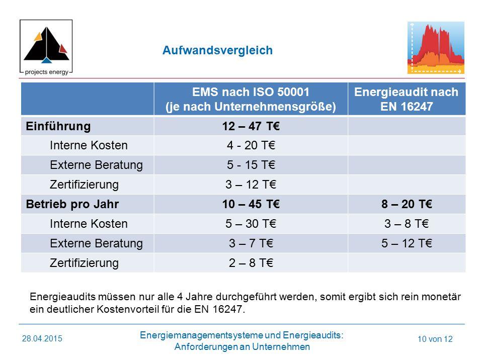 Energiemanagementsysteme und Energieaudits: Anforderungen an Unternehmen 28.04.2015 10 von 12 EMS nach ISO 50001 (je nach Unternehmensgröße) Energieaudit nach EN 16247 Einführung12 – 47 T€ Interne Kosten4 - 20 T€ Externe Beratung5 - 15 T€ Zertifizierung3 – 12 T€ Betrieb pro Jahr10 – 45 T€8 – 20 T€ Interne Kosten5 – 30 T€3 – 8 T€ Externe Beratung3 – 7 T€5 – 12 T€ Zertifizierung2 – 8 T€ Aufwandsvergleich Energieaudits müssen nur alle 4 Jahre durchgeführt werden, somit ergibt sich rein monetär ein deutlicher Kostenvorteil für die EN 16247.