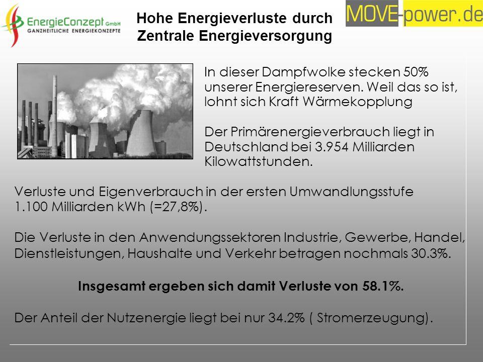In dieser Dampfwolke stecken 50% unserer Energiereserven. Weil das so ist, lohnt sich Kraft Wärmekopplung Der Primärenergieverbrauch liegt in Deutschl