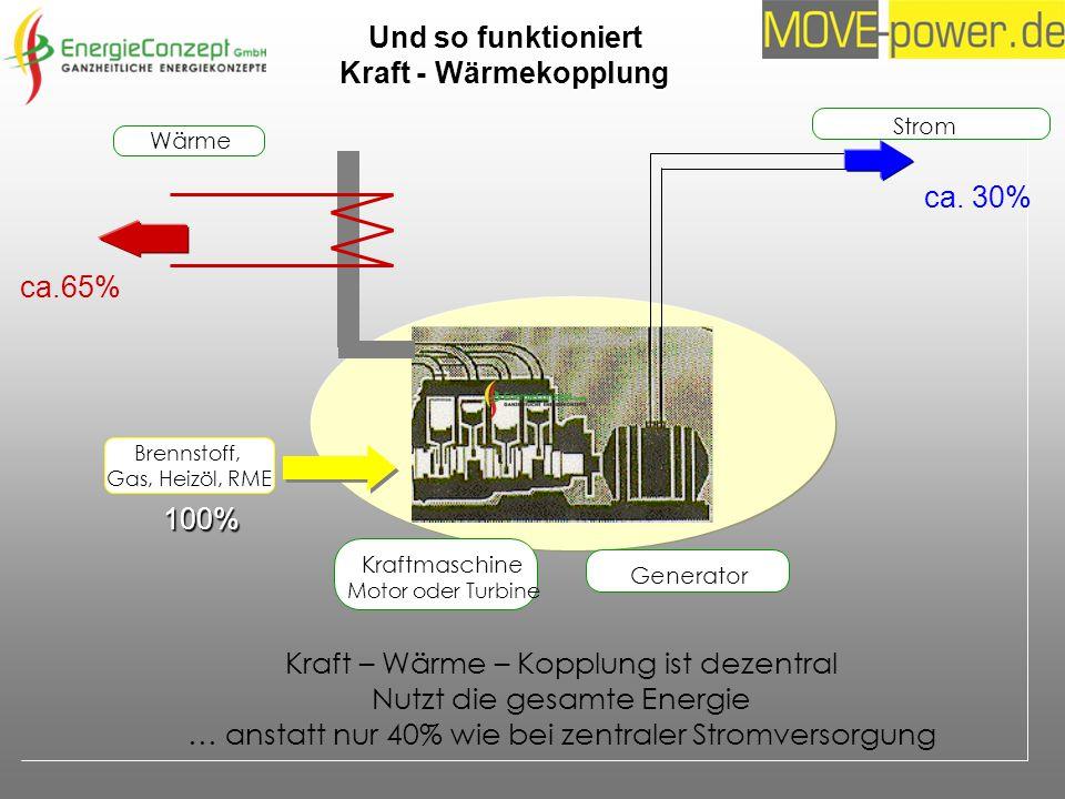 Kraftmaschine Motor oder Turbine Strom Generator ca. 30% Wärme ca.65% Kraft – Wärme – Kopplung ist dezentral Nutzt die gesamte Energie … anstatt nur 4