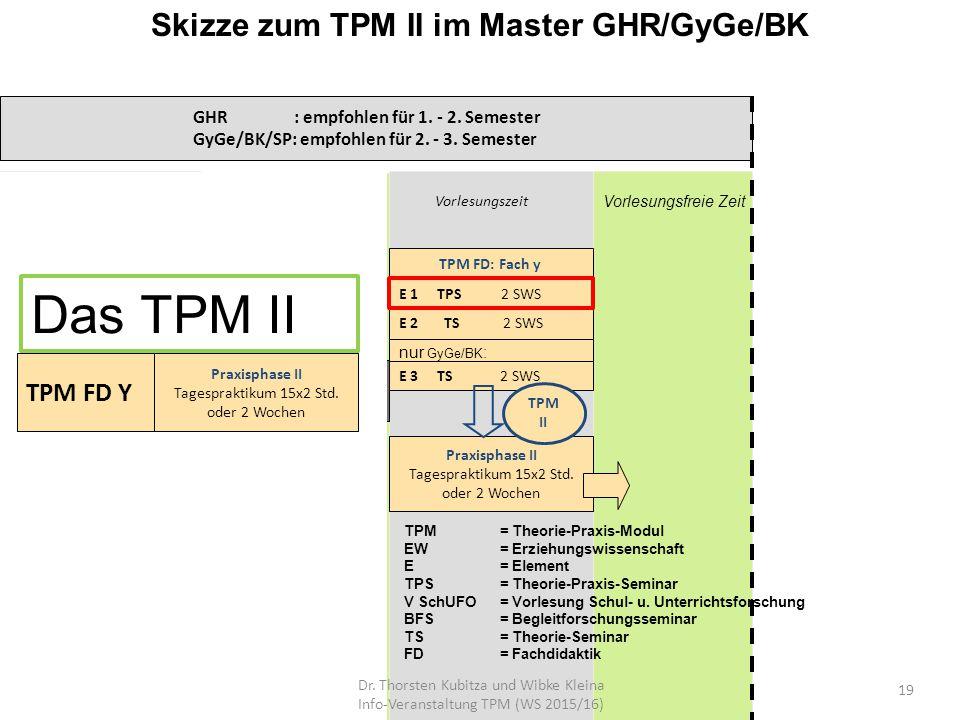 Skizze zum TPM II im Master GHR/GyGe/BK GHR : empfohlen für 1. - 2. Semester GyGe/BK/SP: empfohlen für 2. - 3. Semester Vorlesungsfreie Zeit E 1 TPS 2