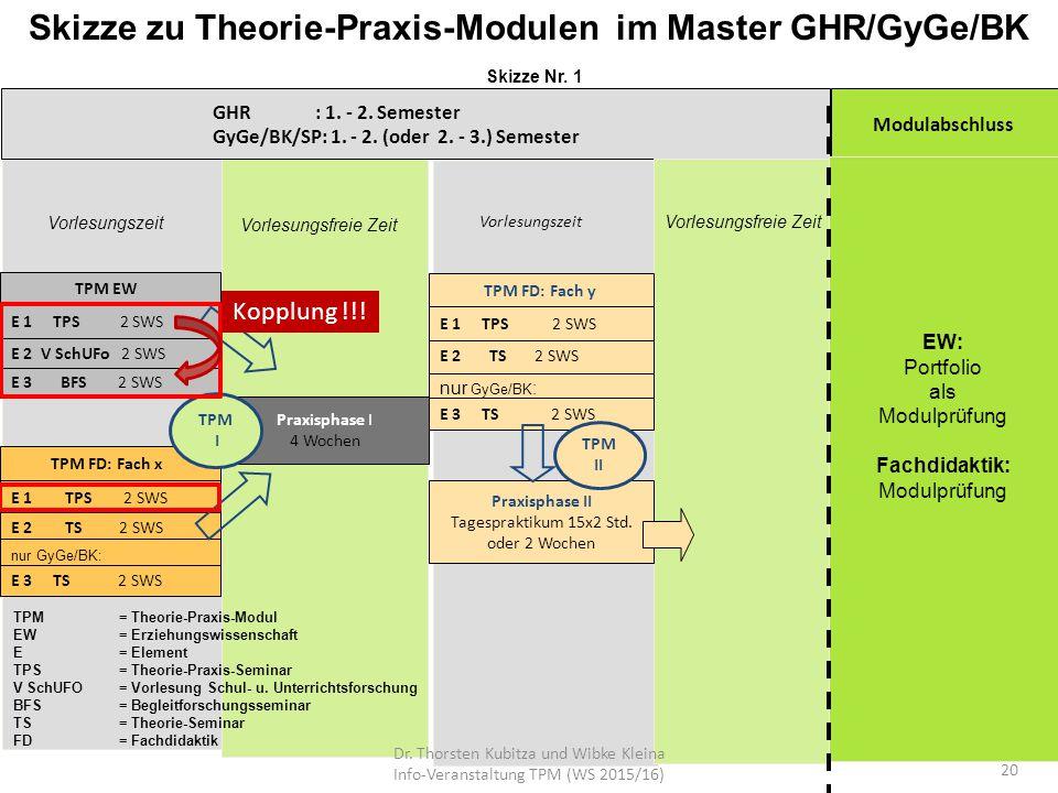 Skizze zu Theorie-Praxis-Modulen im Master GHR/GyGe/BK Skizze Nr. 1 GHR : 1. - 2. Semester GyGe/BK/SP: 1. - 2. (oder 2. - 3.) Semester Modulabschluss