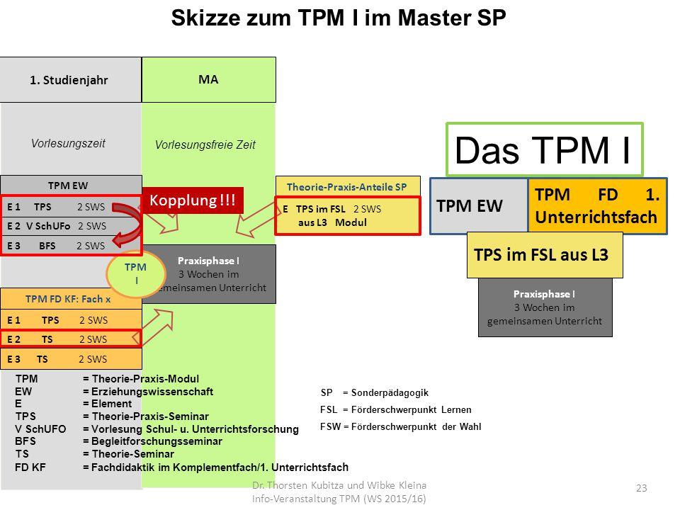 Skizze zum TPM I im Master SP 1. Studienjahr MA Vorlesungsfreie Zeit E 1 TPS 2 SWS Vorlesungszeit Praxisphase I 3 Wochen im gemeinsamen Unterricht E 3