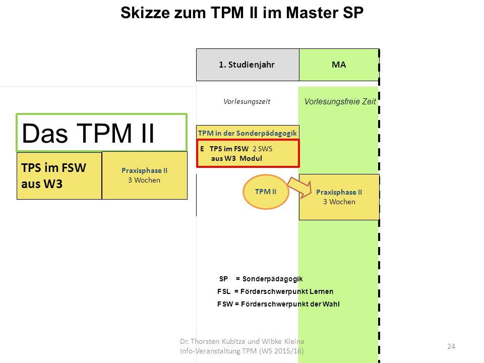 Skizze zum TPM II im Master SP 1. StudienjahrMA Vorlesungsfreie Zeit E 1 TPS 2 SWS Vorlesungszeit Praxisphase I 3 Wochen im gemeinsamen Unterricht E 3