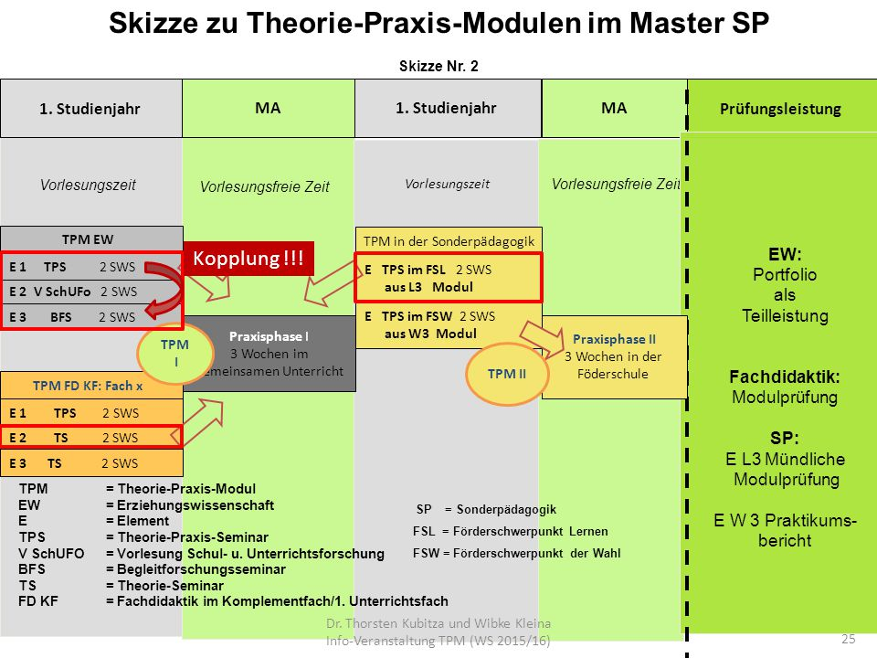 Skizze zu Theorie-Praxis-Modulen im Master SP Skizze Nr. 2 1. Studienjahr MA1. StudienjahrPrüfungsleistungMA Vorlesungsfreie Zeit E 1 TPS 2 SWS Vorles