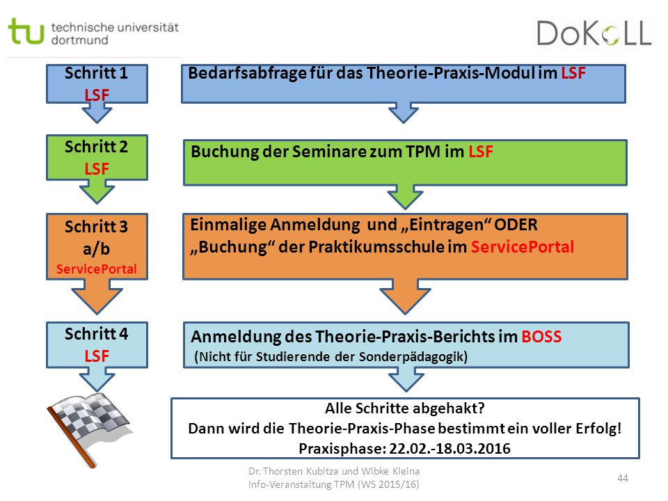 "Schritt 2 LSF Schritt 3 a/b ServicePortal Buchung der Seminare zum TPM im LSF Einmalige Anmeldung und ""Eintragen"" ODER ""Buchung"" der Praktikumsschule"