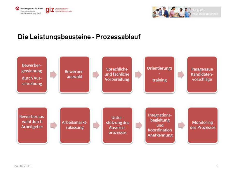 Die Leistungsbausteine - Prozessablauf Bewerber- gewinnung durch Aus- schreibung Bewerber- auswahl Sprachliche und fachliche Vorbereitung Orientierung