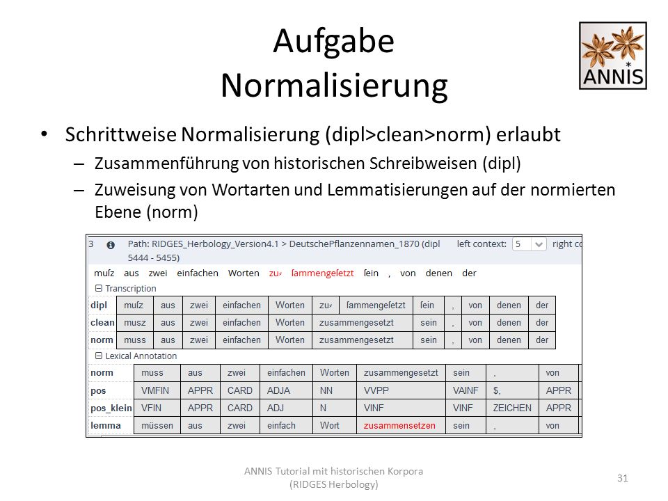 Aufgabe Normalisierung Schrittweise Normalisierung (dipl>clean>norm) erlaubt – Zusammenführung von historischen Schreibweisen (dipl) – Zuweisung von W