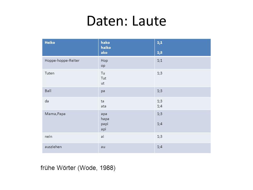 Daten: Laute Heikohako haiko ako 1;1 1;3 Hoppe-hoppe-ReiterHop op 1;1 TutenTu Tut ut 1;3 Ballpa1;3 data ata 1;3 1;4 Mama,Papaapa hapa papi api 1;3 1;4