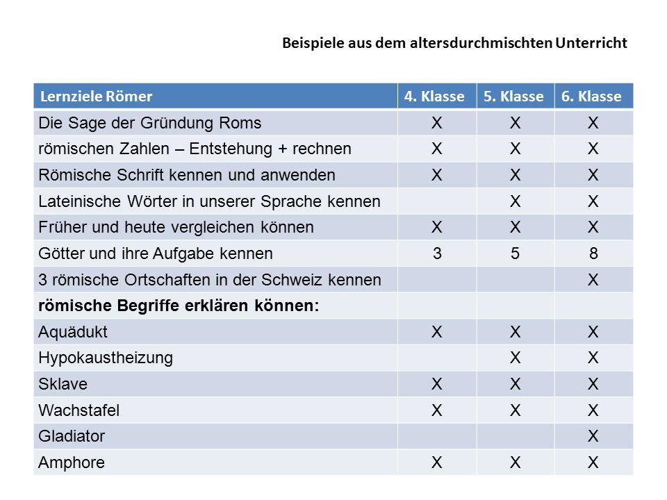 Lernziele Römer4.Klasse5. Klasse6.