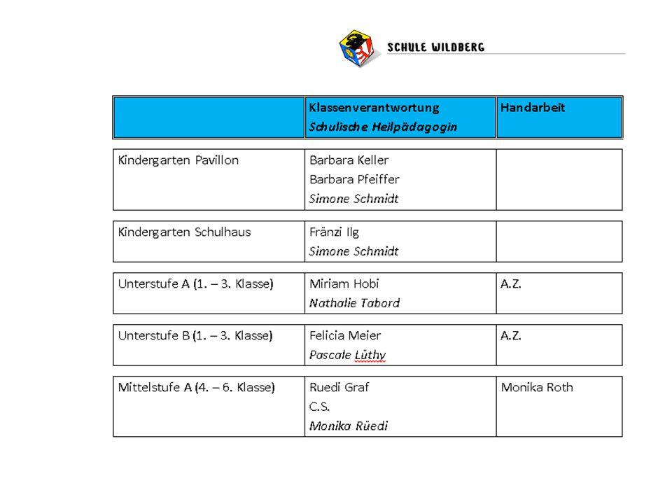 Wochenstruktur Vom Fächerstundenplan zur Wochenstruktur