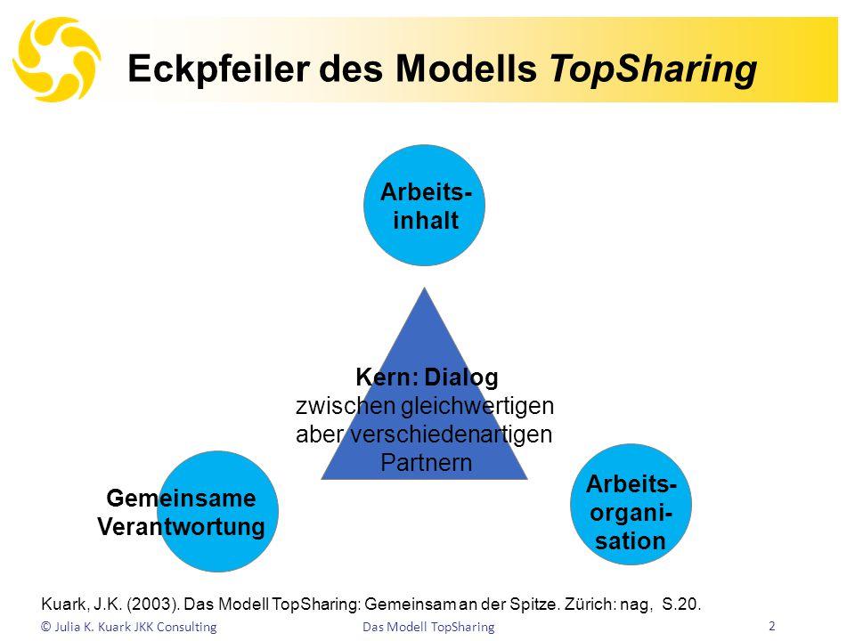 Eckpfeiler des Modells TopSharing © Julia K. Kuark JKK Consulting 2 Das Modell TopSharing Arbeits- inhalt Kern: Dialog zwischen gleichwertigen aber ve