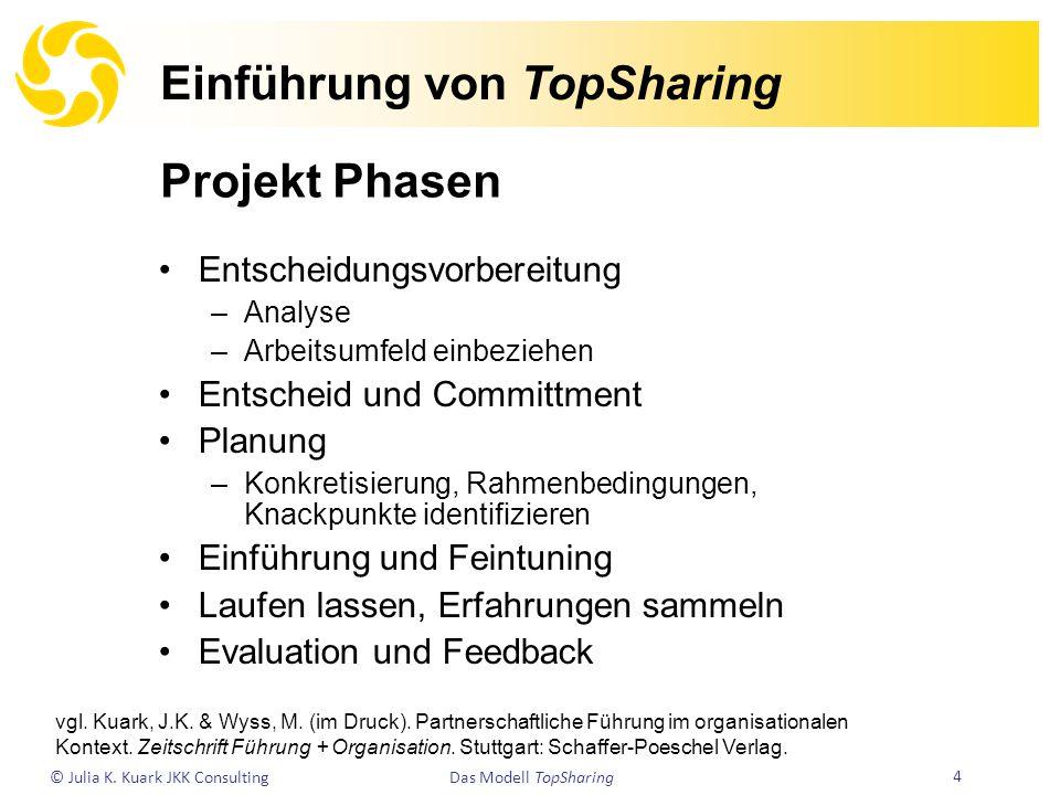 © Julia K. Kuark JKK Consulting 4 Das Modell TopSharing Einführung von TopSharing Entscheidungsvorbereitung –Analyse –Arbeitsumfeld einbeziehen Entsch