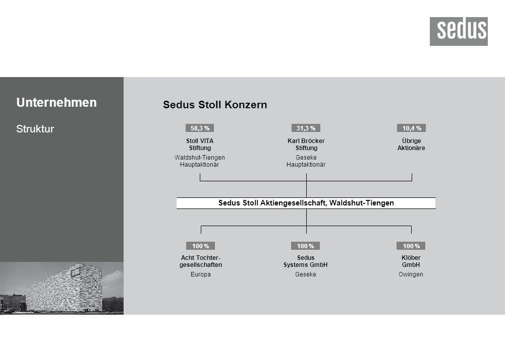 Struktur Sedus Stoll Konzern 58,3 %31,3 %10,4 % Sedus Stoll Aktiengesellschaft, Waldshut-Tiengen Stoll VITA Stiftung Waldshut-Tiengen Hauptaktionär Ka