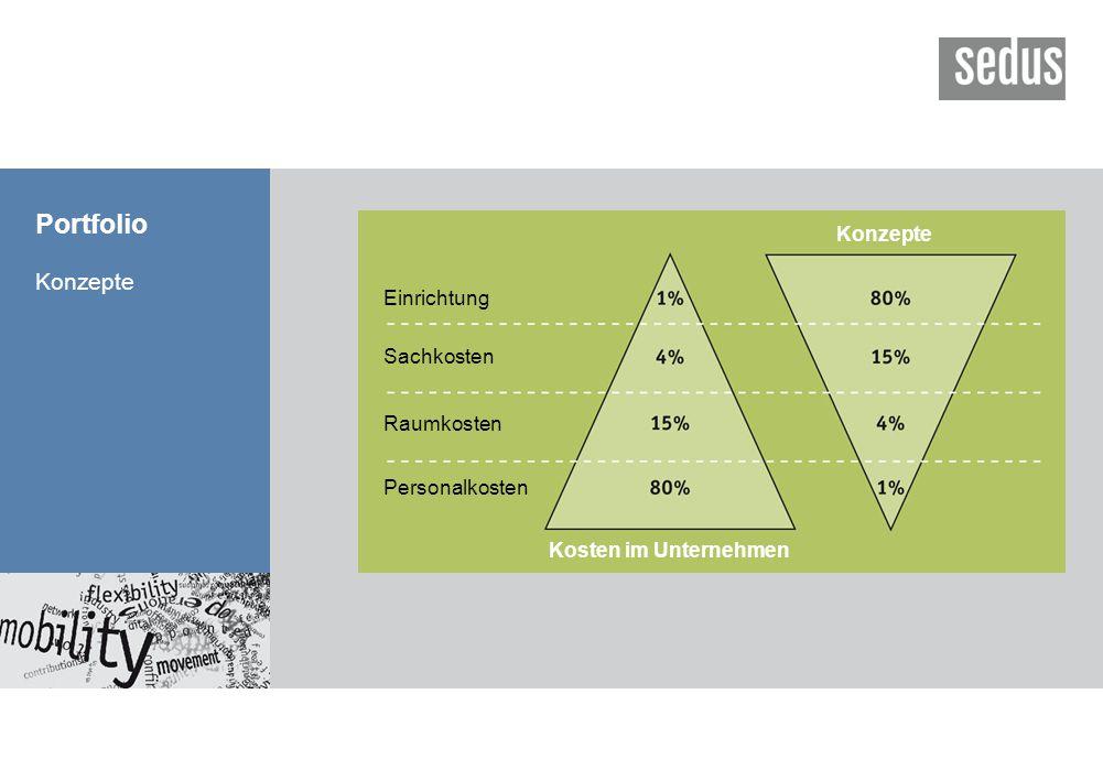 Konzepte Einrichtung Sachkosten Raumkosten Personalkosten Kosten im Unternehmen Konzepte