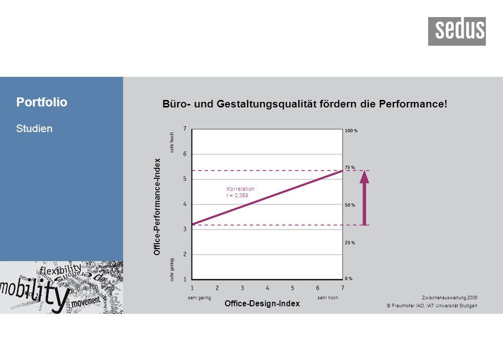 Portfolio Studien Büro- und Gestaltungsqualität fördern die Performance! Office-Performance-Index sehr gering sehr hoch sehr geringsehr hoch Office-De