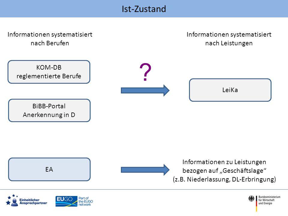 Ist-Zustand KOM-DB reglementierte Berufe BiBB-Portal Anerkennung in D LeiKa Informationen systematisiert nach Berufen Informationen systematisiert nac