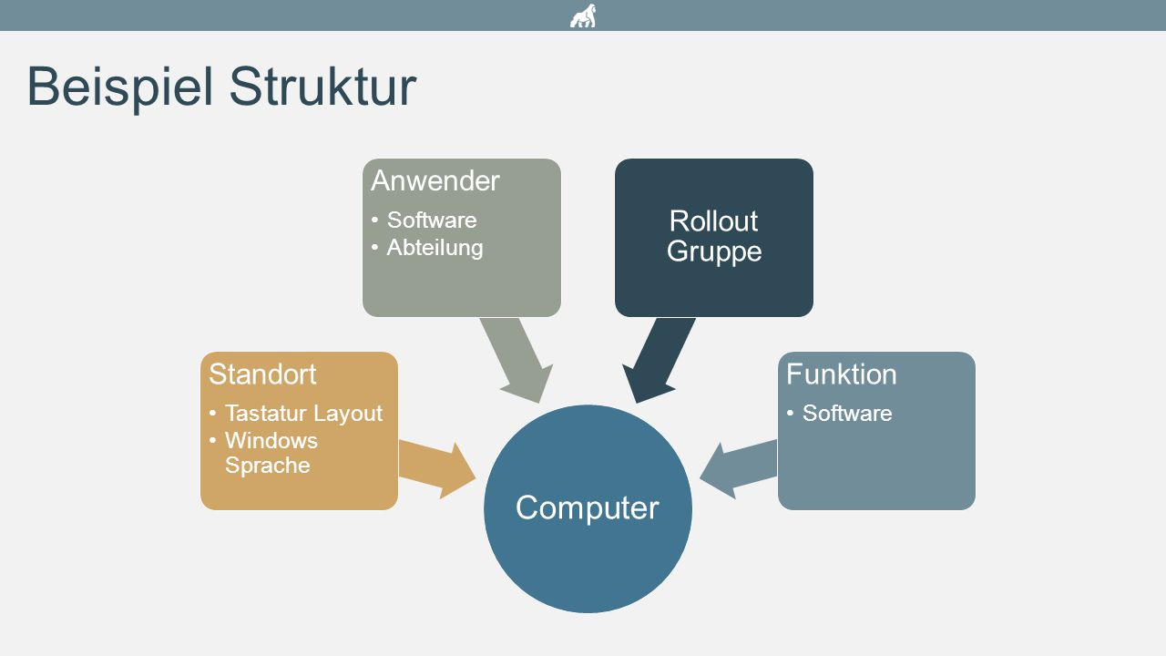 Projektablauf Struktur definieren KlassenAttributeBeziehungen Informationen Sammeln Nutzen XLS Export Ausfüllen XLS durch Fachbereiche Import XLS Dateien Rollout Planen Informationen auswerten Rollout Units bestimmen Start des Rollout HW bestellen Infos nach SCCM migrieren Reporting Status