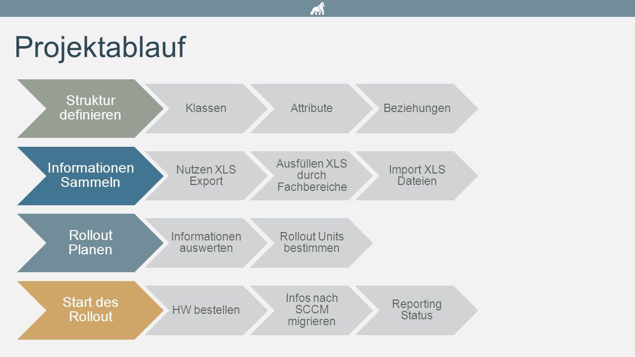 Projektablauf Struktur definieren KlassenAttributeBeziehungen Informationen Sammeln Nutzen XLS Export Ausfüllen XLS durch Fachbereiche Import XLS Date