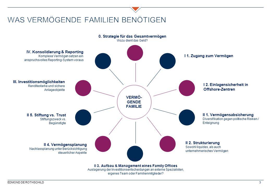 EDMOND DE ROTHSCHILD3 I 2. Einlagensicherheit in Offshore-Zentren II 3. Aufbau & Management eines Family Offices Auslagerung der Investitionsentscheid