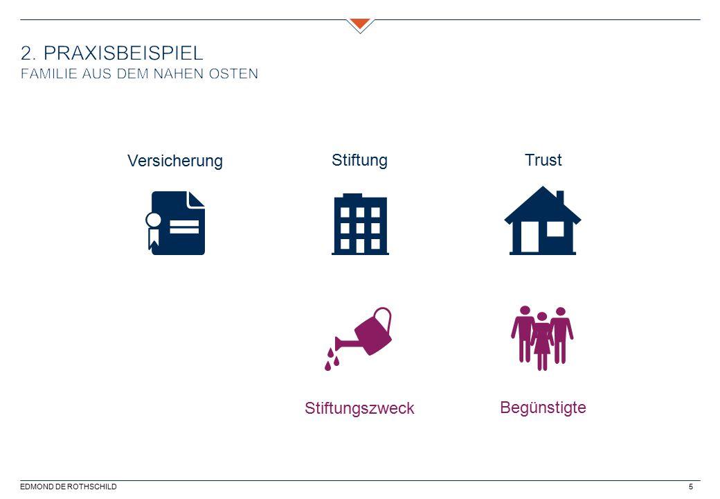 EDMOND DE ROTHSCHILD5 Versicherung Stiftung Trust Stiftungszweck Begünstigte