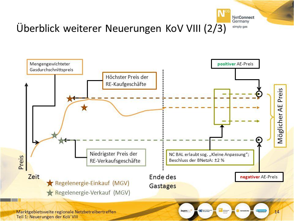 Teil 1: Neuerungen der KoV VIII Überblick weiterer Neuerungen KoV VIII (2/3) Marktgebietsweite regionale Netzbetreibertreffen14 Preis Ende des Gastage