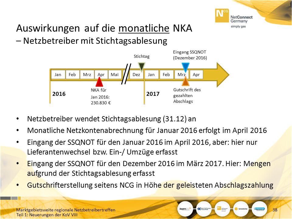 Teil 1: Neuerungen der KoV VIII Auswirkungen auf die monatliche NKA – Netzbetreiber mit Stichtagsablesung Netzbetreiber wendet Stichtagsablesung (31.1