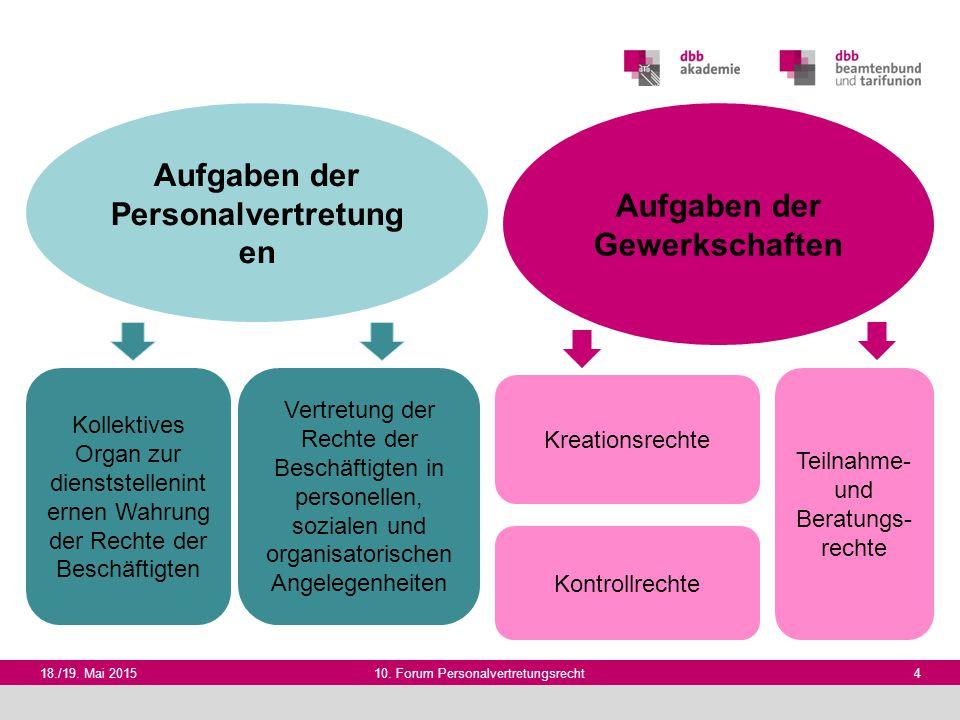 18./19. Mai 201510. Forum Personalvertretungsrecht 4 Aufgaben der Gewerkschaften Aufgaben der Personalvertretung en Kollektives Organ zur dienststelle