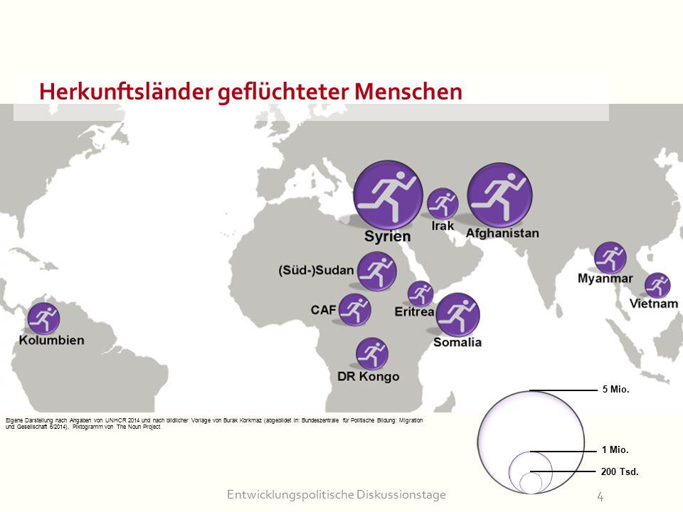 Entwicklungspolitische Diskussionstage4 Herkunftsländer geflüchteter Menschen 5 Mio. 1 Mio. 200 Tsd. Eigene Darstellung nach Angaben von UNHCR 2014 un