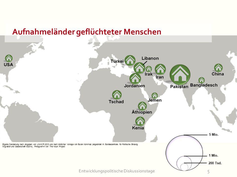 Entwicklungspolitische Diskussionstage5 Aufnahmeländer geflüchteter Menschen 5 Mio. 1 Mio. 200 Tsd. Eigene Darstellung nach Angaben von UNHCR 2013 und