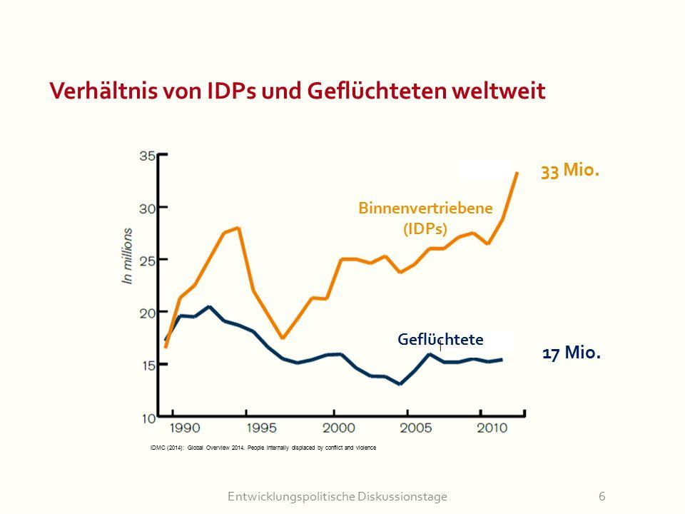 Entwicklungspolitische Diskussionstage6 Verhältnis von IDPs und Geflüchteten weltweit Binnenvertriebene (IDPs) 33 Mio. Geflüchtete 17 Mio. IDMC (2014)