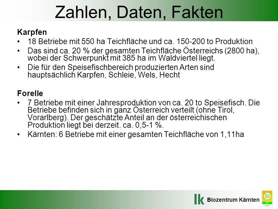 Biozentrum Kärnten Zahlen, Daten, Fakten Karpfen 18 Betriebe mit 550 ha Teichfläche und ca. 150-200 to Produktion Das sind ca. 20 % der gesamten Teich