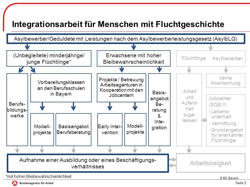 Seite 2 Integrationsarbeit für Menschen mit Fluchtgeschichte keine Anerkennung Asylbewerber/Geduldete mit Leistungen nach dem Asylbewerberleistungsges
