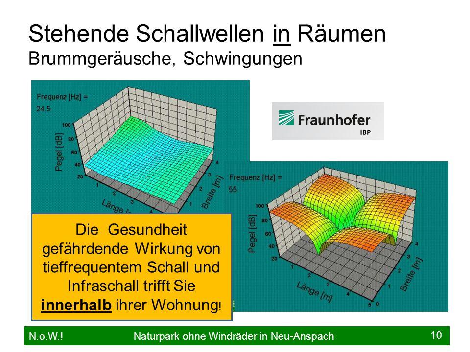 Stehende Schallwellen in Räumen Brummgeräusche, Schwingungen N.o.W..
