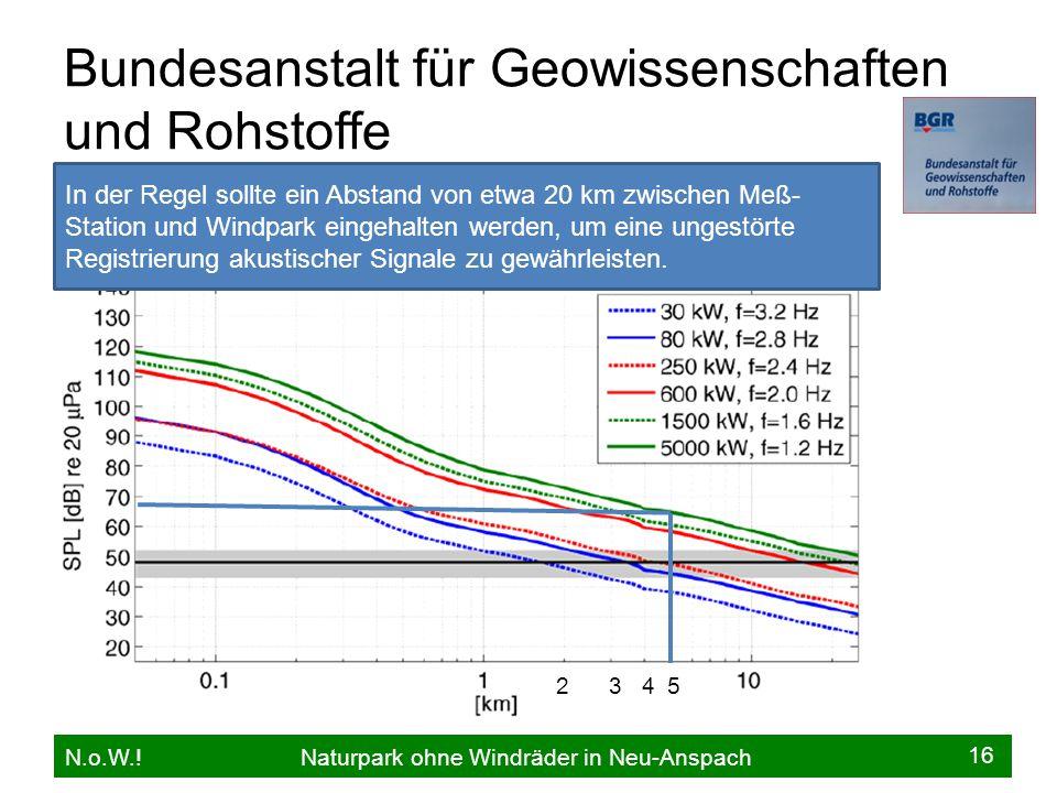 Bundesanstalt für Geowissenschaften und Rohstoffe N.o.W..