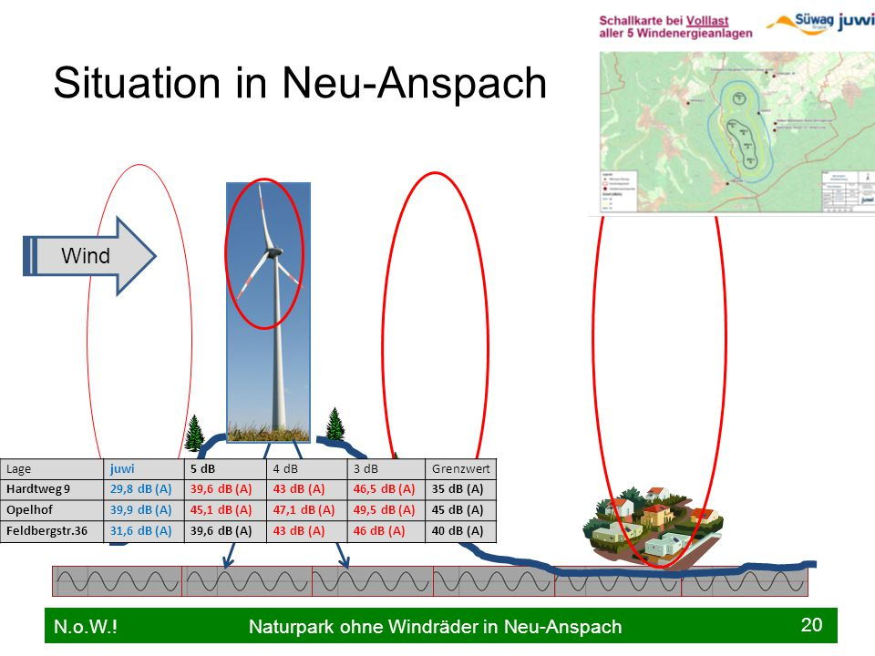 Situation in Neu-Anspach N.o.W.! Naturpark ohne Windräder in Neu-Anspach 20 Lagejuwi5 dB4 dB3 dBGrenzwert Hardtweg 929,8 dB (A)39,6 dB (A)43 dB (A)46,