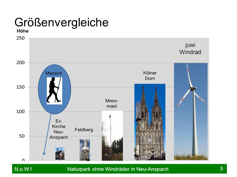Größenvergleiche N.o.W.! Naturpark ohne Windräder in Neu-Anspach 3 juwi Windrad