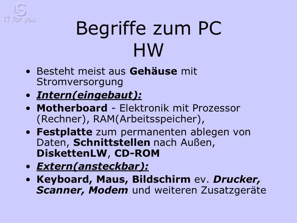 Begriffe zum PC HW Besteht meist aus Gehäuse mit Stromversorgung Intern(eingebaut): Motherboard - Elektronik mit Prozessor (Rechner), RAM(Arbeitsspeicher), Festplatte zum permanenten ablegen von Daten, Schnittstellen nach Außen, DiskettenLW, CD-ROM Extern(ansteckbar): Keyboard, Maus, Bildschirm ev.