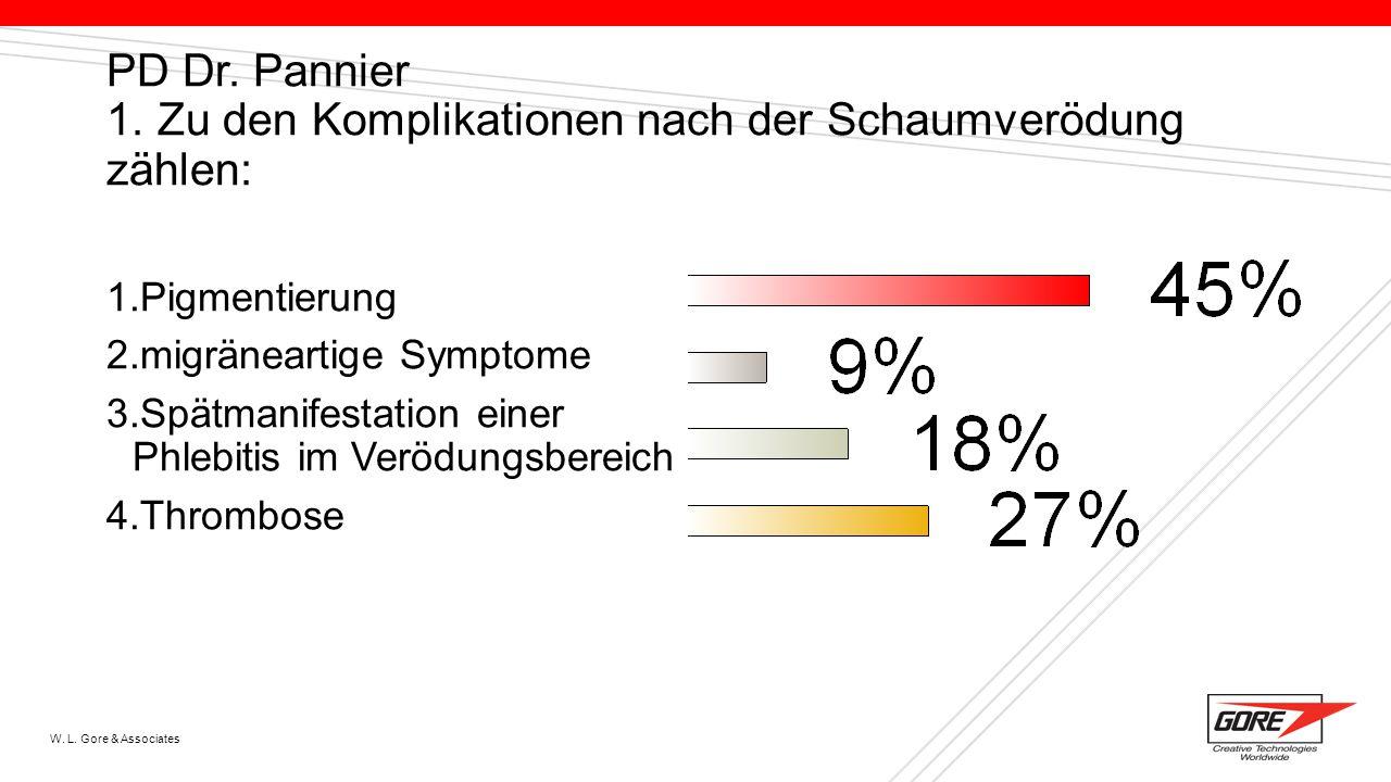 W. L. Gore & Associates PD Dr. Pannier 1. Zu den Komplikationen nach der Schaumverödung zählen: 1.Pigmentierung 2.migräneartige Symptome 3.Spätmanifes