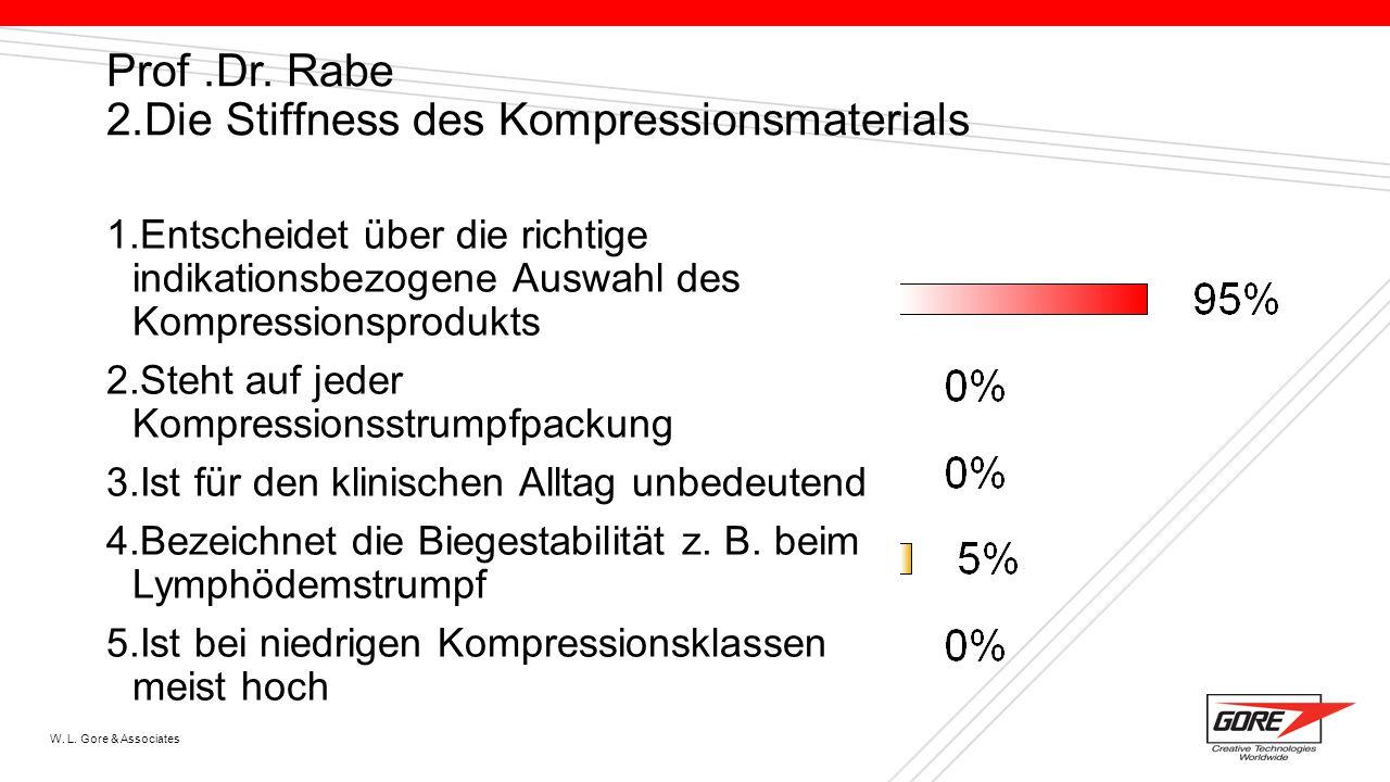 W. L. Gore & Associates Prof.Dr. Rabe 2.Die Stiffness des Kompressionsmaterials 1.Entscheidet über die richtige indikationsbezogene Auswahl des Kompre